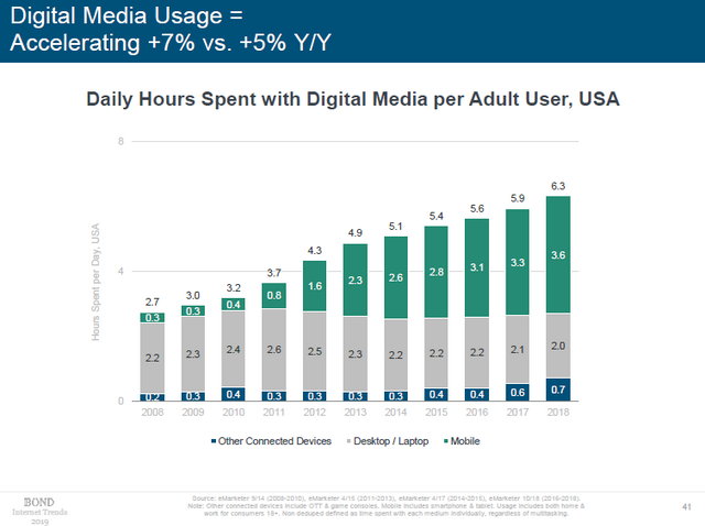 data from 2019 internet trends report displaying digital media usage increase