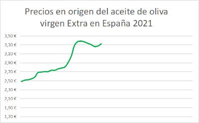 Gráfico de evolución del precio del aceite de oliva virgen extra en origen 2021