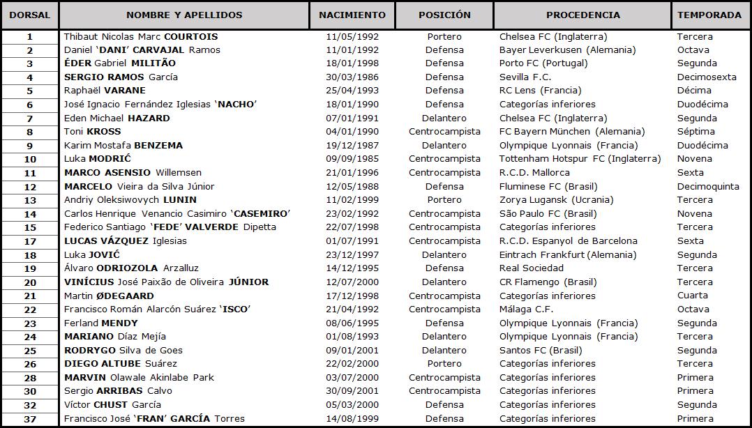 Clasificación LaLiga Santander 2020-2021 TABLA-Real-Madrid