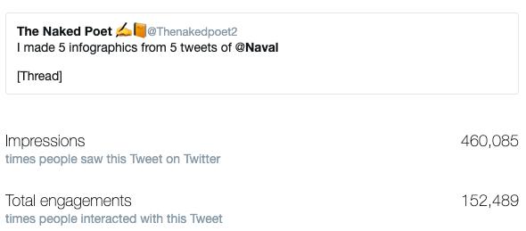 Analytics of the tweet