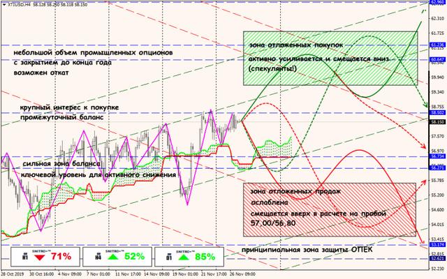 Аналитика от ForexChief - Страница 15 27-11-19-XTIUSD
