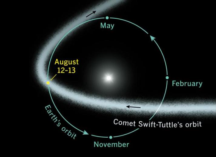 Perseidi, sciame meteorico 11-12 agosto
