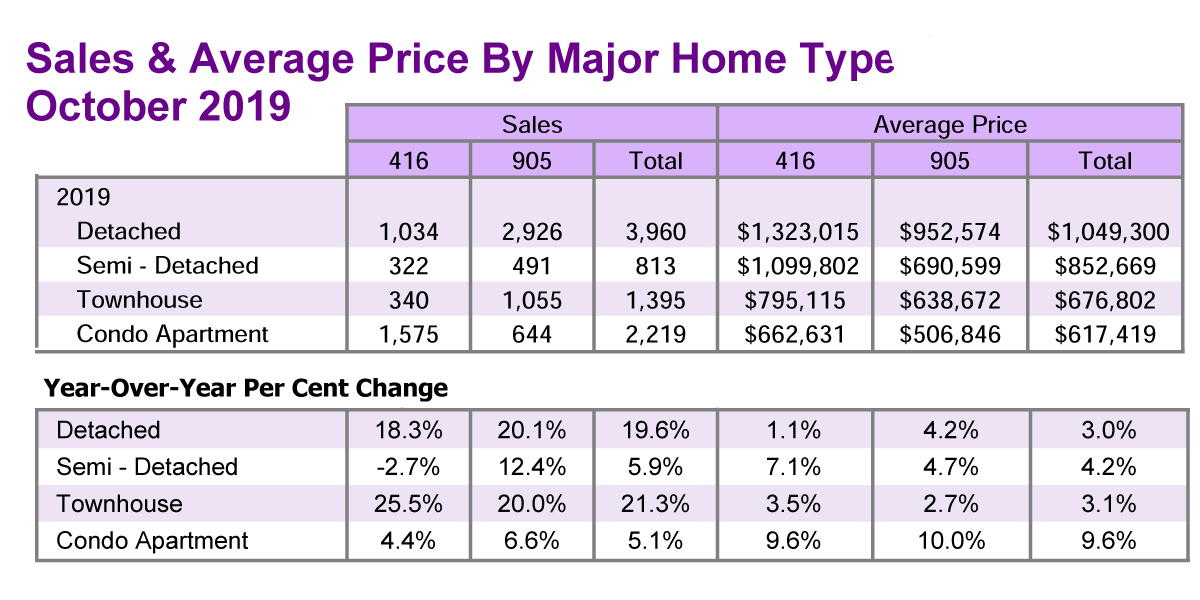 TREB Sales & Average Price Chart - Oct 2019