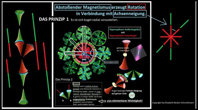 Ursache-Drehimpuls-im-Universum-absto-ender-Magnetismus-mit-Achseneigung-erzeugt-stetig-Rotation