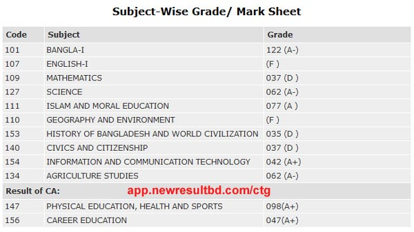Chittagong Board HSC Subject Wise Marks