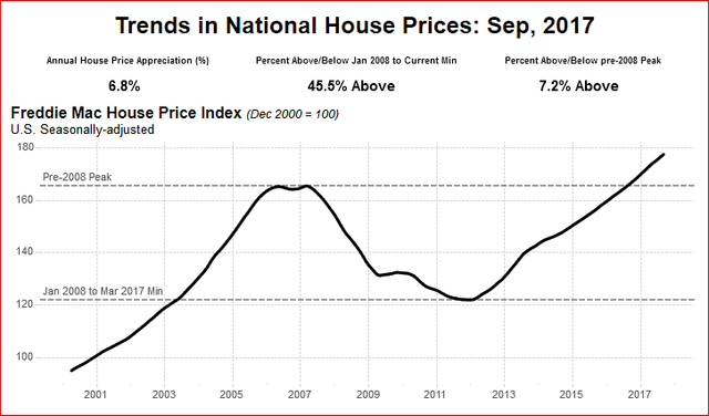 http://www.freddiemac.com/research/indices/house-price-index.html