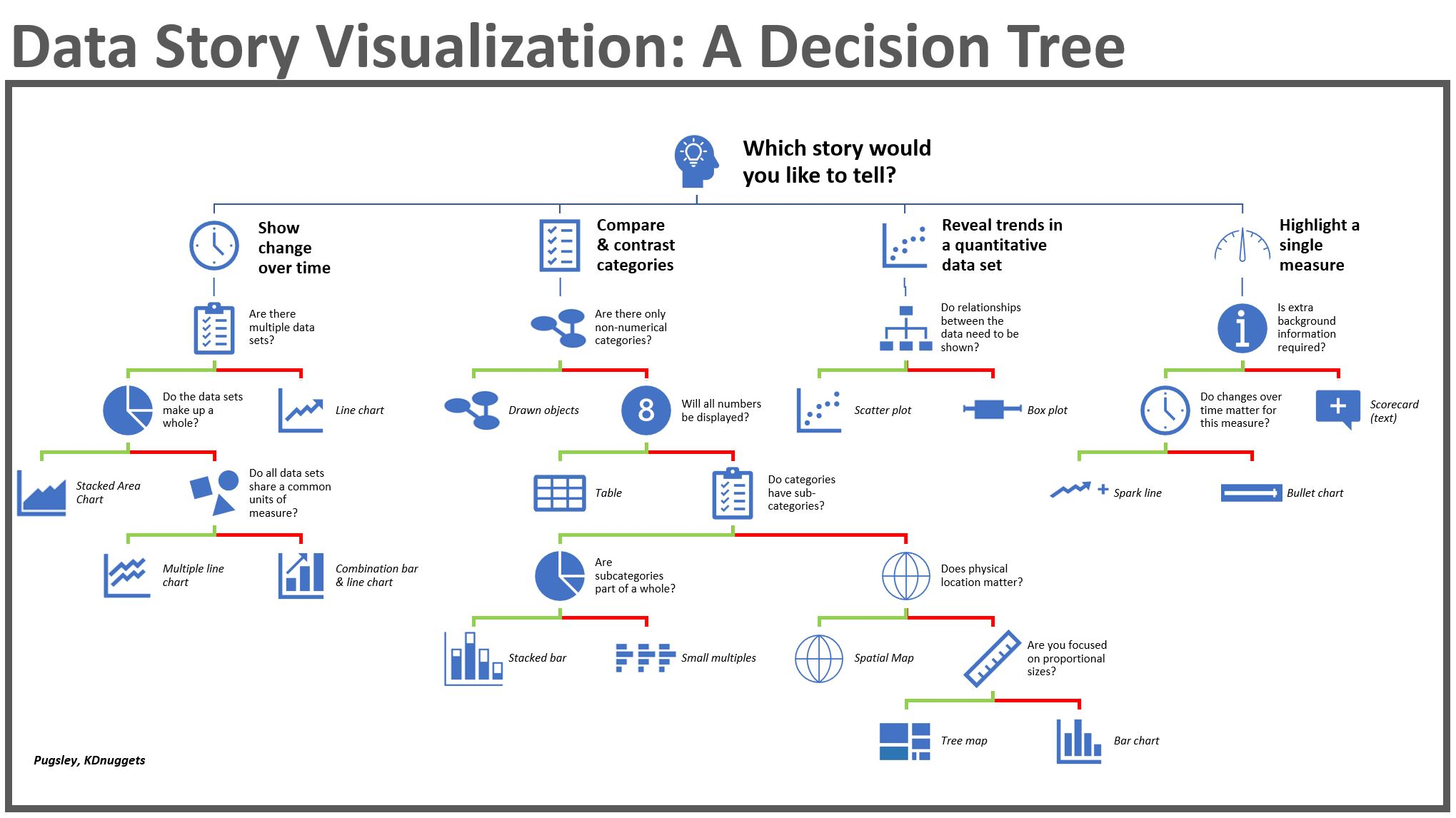 Telling a Great Data Story: A Visualization Decision Tree - KDnuggets