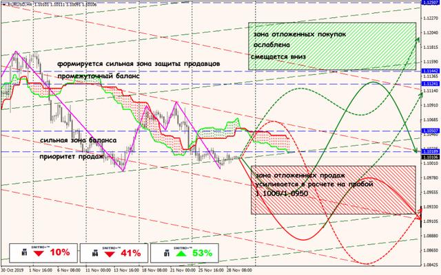 Аналитика от ForexChief - Страница 15 29-11-19-EURUSD