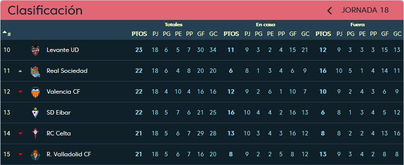 Valencia C.F. - Real Valladolid. Sábado 12 de Enero. 16:15 Clasificacion-jornada-18