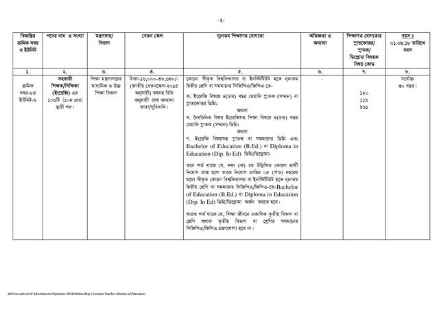 BPSC Assistant Teacher Job Circular page 002