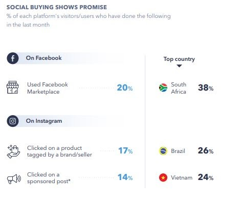 Consumers-have-embraced-social-commerce