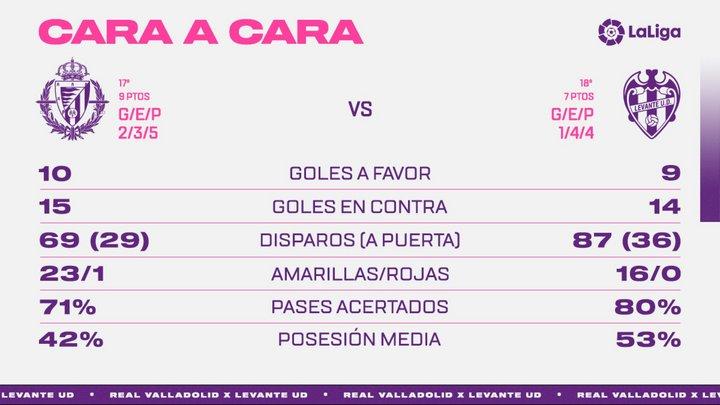 Real Valladolid C.F. - Levante U.D. Viernes 27 de Noviembre. 21:00 Face-To-Lev