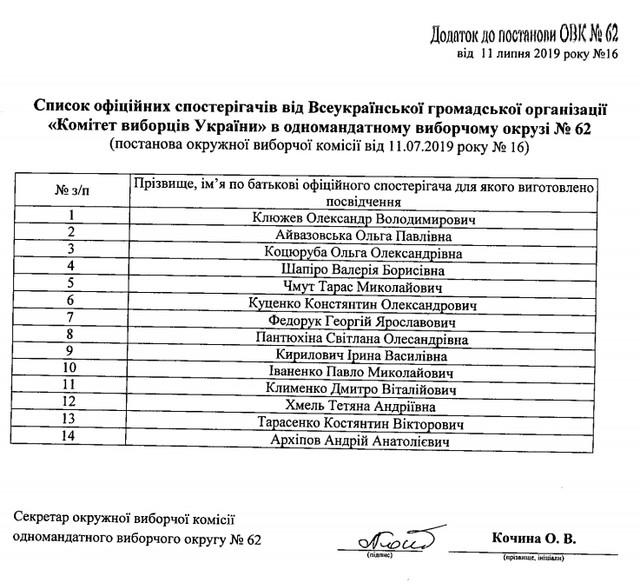 s kvy - Окружна виборча комісія Житомирського ОВО №62 зареєструвала майже 800 офіційних спостерігачів