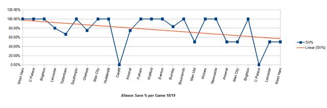 alisson-save-percentage-per-game-whu-whu-1819
