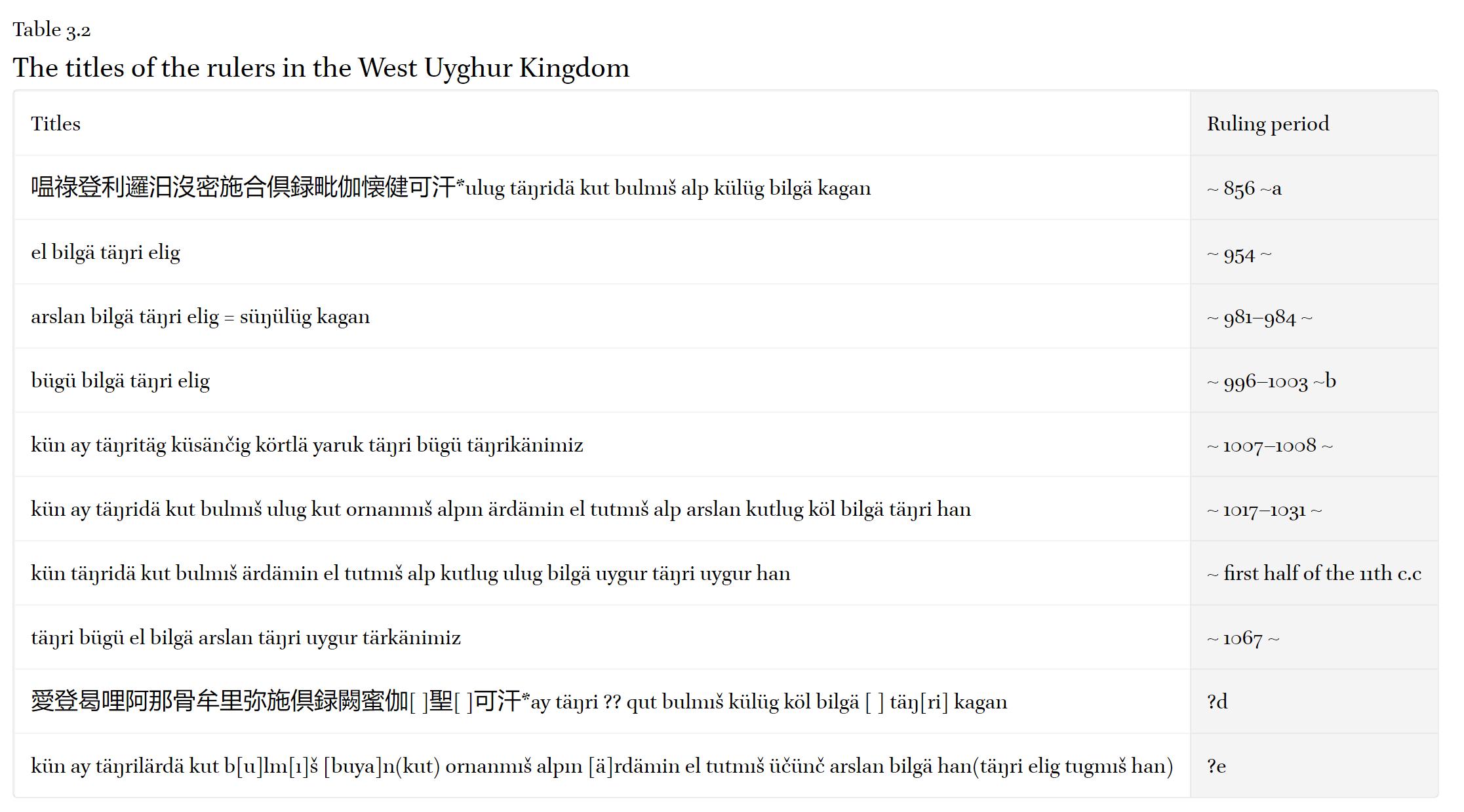 Uyghur-titles.png