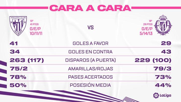 Athletic Club de Bilbao - Real Valladolid C.F. Miércoles 28 de Abril. 19:00 FaceAtB
