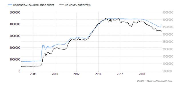 Fed-balance-sheet-and-M0