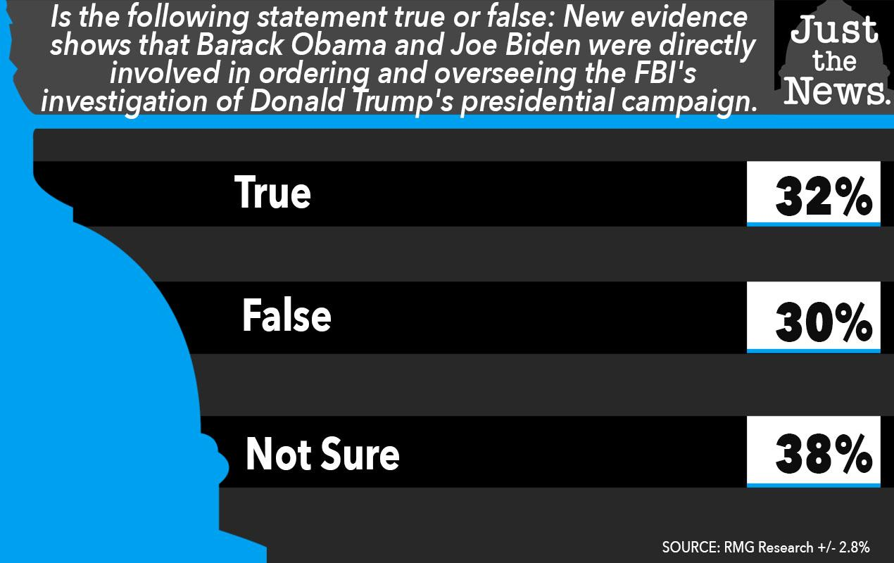 Most voters don't know Obama, Biden were involved in managing FBI investigating Trump campaign, poll…