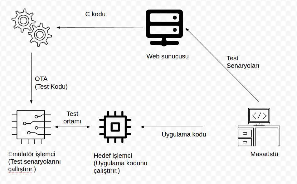 run diagram