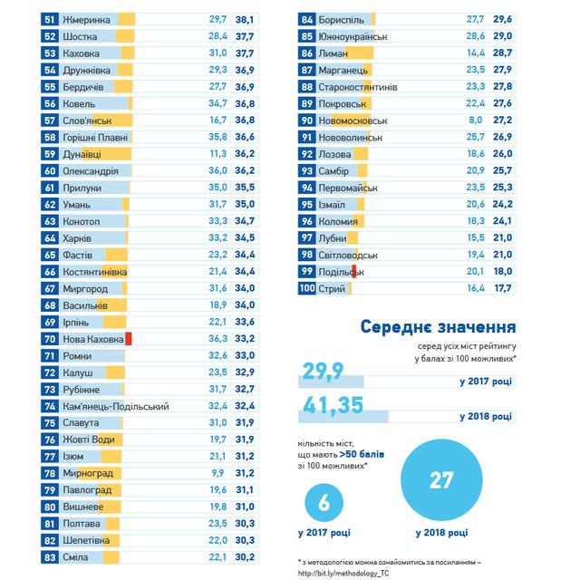 pr2 - Житомир на сьомому місці в рейтингу Transparency International щодо прозорості 100 найбільших міст України