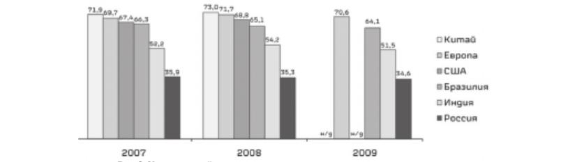 Уровень контейнеризации грузовых перевозок в различных странах мира