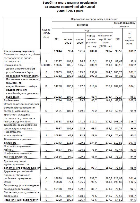 Zarrp - Статистики зафіксували зниження середньої зарплати у Житомирській області
