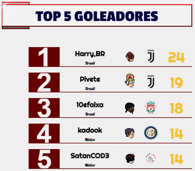 [AICv24] Resumen de la J4/J5 (1D, 2D & 3D) / Bota de Oro & Máximo Asistente / Mercado abierto Goleadores-Semana-2
