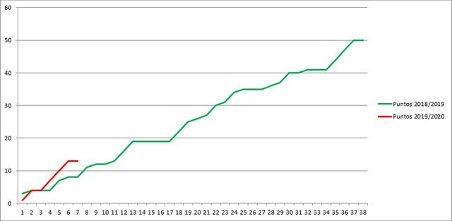 Gr-fico-comparativa-18-19-vs-19-20