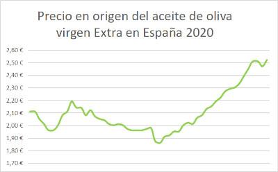 Gráfico de evolución del precio en origen del aceite de oliva virgen extra 2020