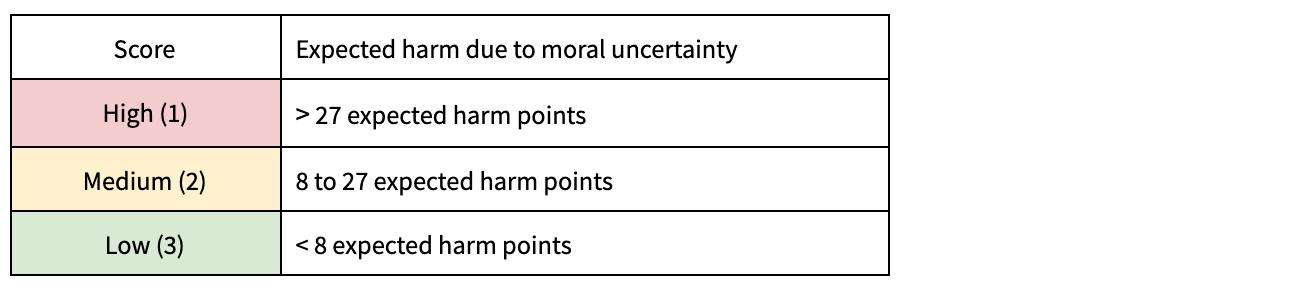 RMU thresholds