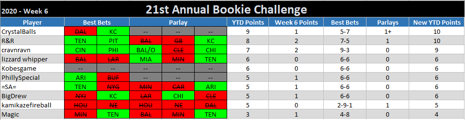 21st ANNUAL BOOKIE CHALLENGE STATS ®©™ Week-6