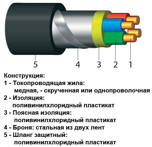 кабель бронированный