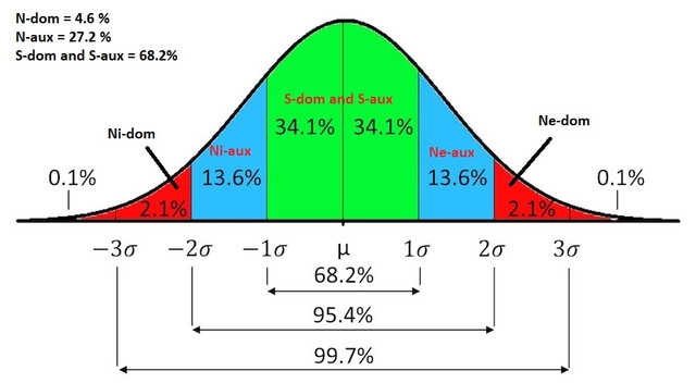 Normal-distribution-with-percentages.jpg