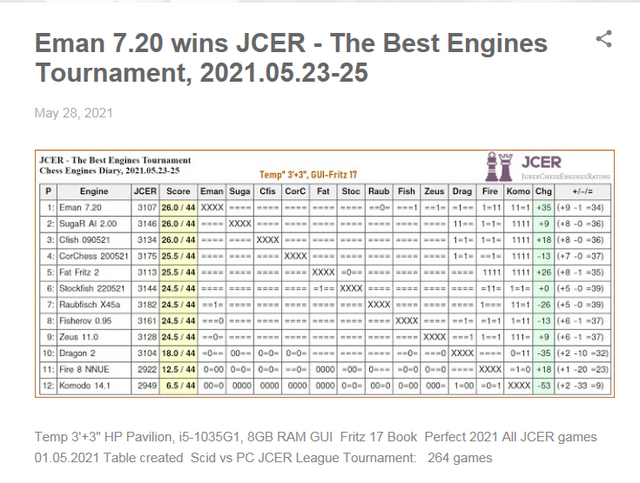 Chess Engines Diary - Tournaments 2021 - Page 8 Cattura
