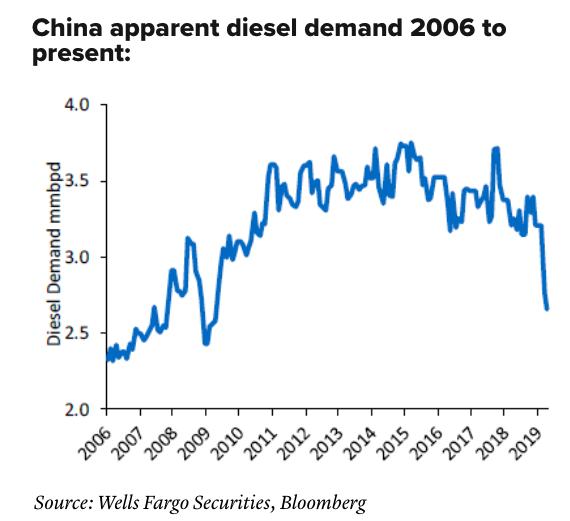 China Diesel Demand