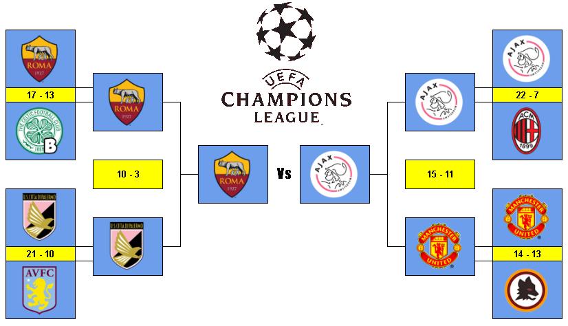 [AICv21] Resumen Semis de UEFA Tabla-UCL