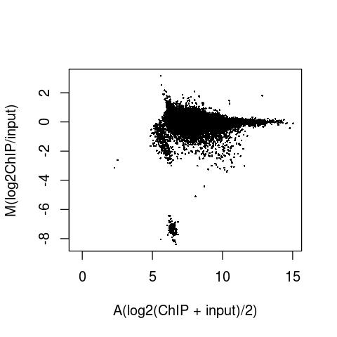 MA-plot I generate