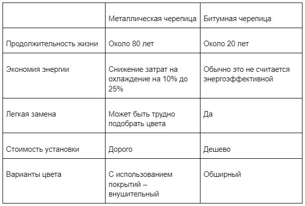 Таблица сравнения металлической и битумной черепицы