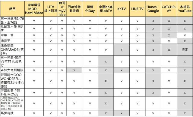 Topics tagged under 動畫 on 紀由屋分享坊 Image