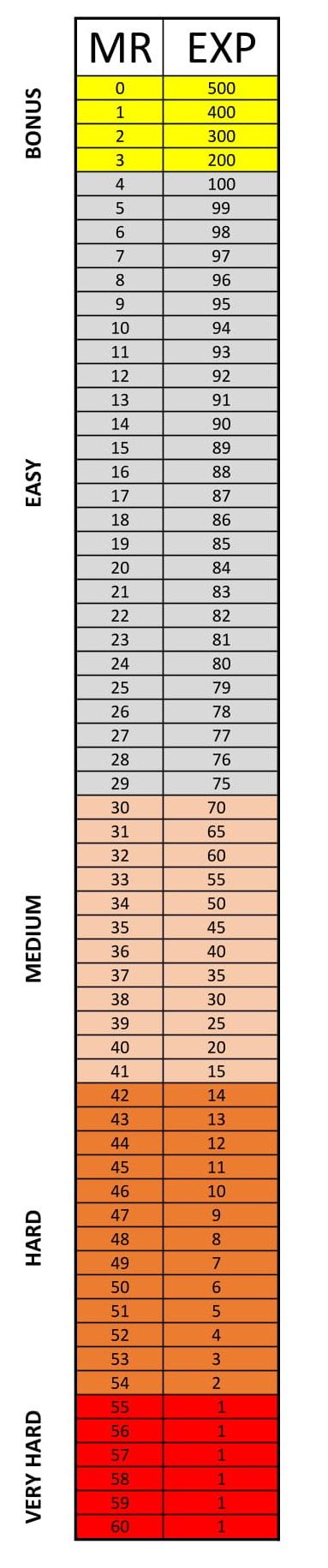 [Imagem: Tabela-Atual-de-Experi-ncia-1.jpg]