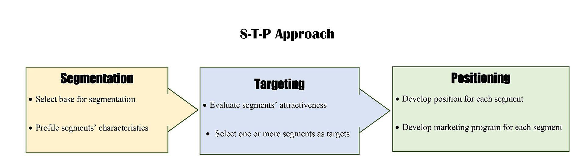 stp approach