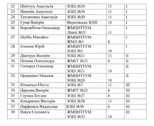 67ca0b13a3a86c23471064966efc8854 - У Житомирі стипендії міського голови на загальну суму 84,6 тис. грн отримають 28 учнів-переможців конкурсу МАН та 20 вихованців «Сонечка»