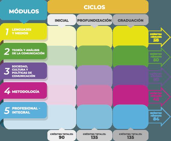 Cuadro de créditos mínimos por módulos y ciclos
