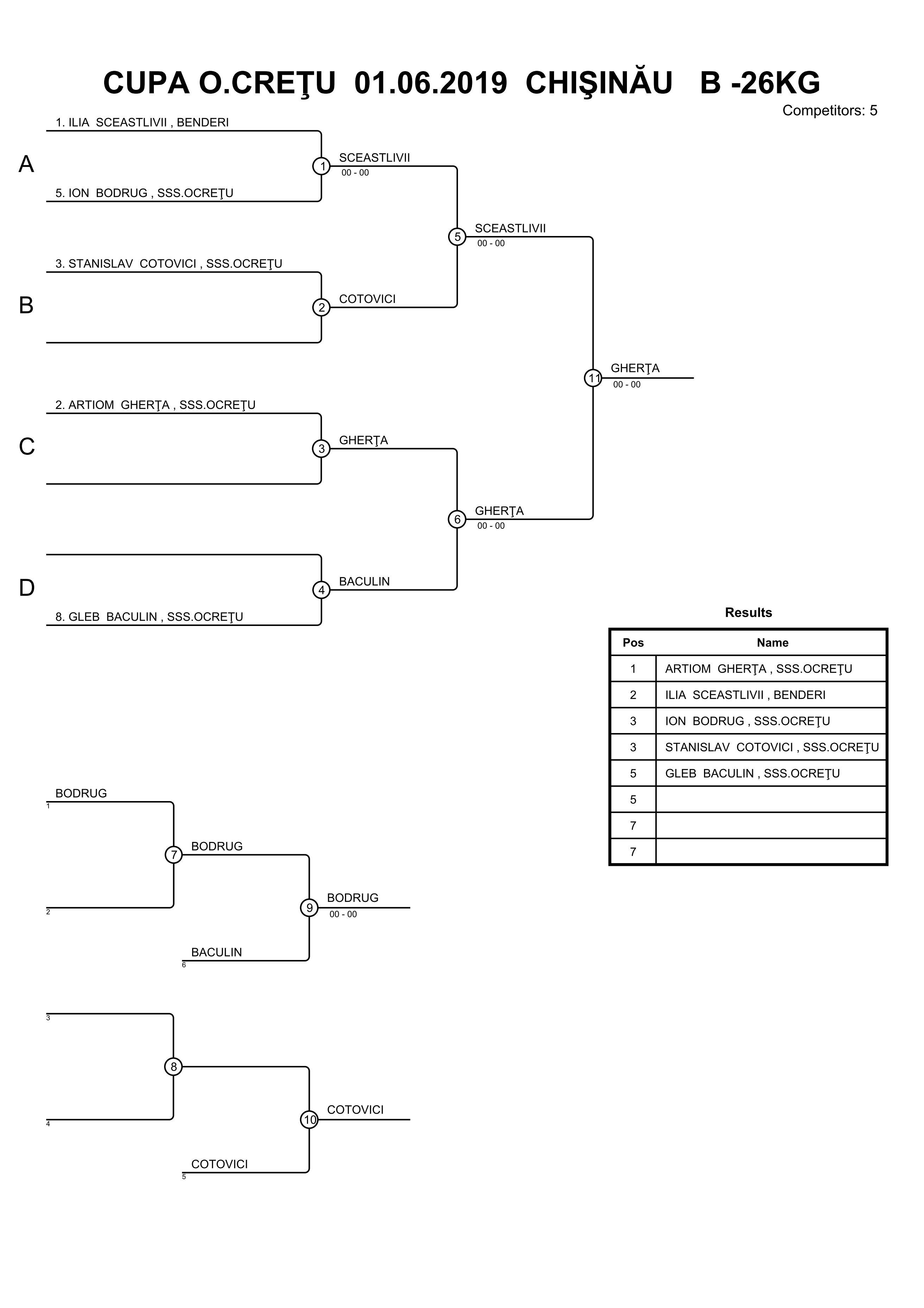 Judo 2019 * PROTOCOL * Cupa O.Cretu (01.06.2019)