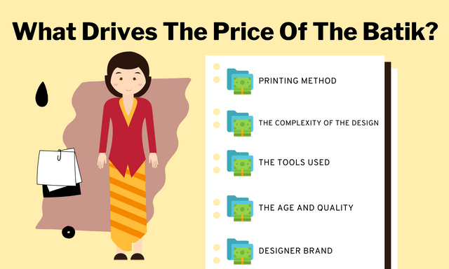 What-Drives-The-Price-Of-The-Batik