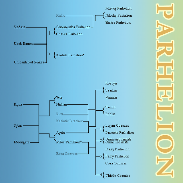 Parhelion-Family-Tree.png