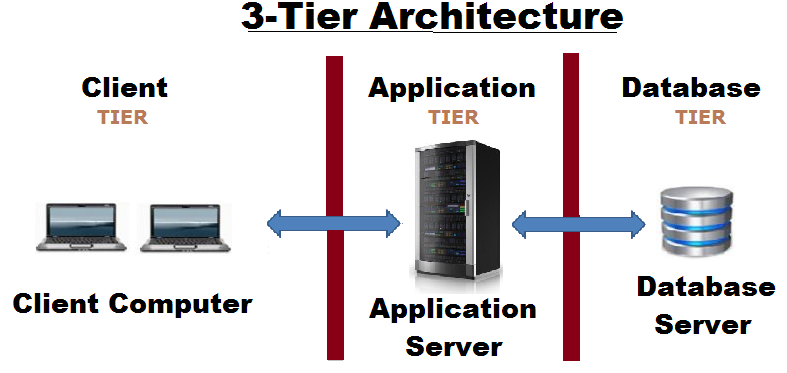 Client-Server 3-tier Architecture