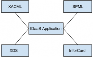 cloud-computing-idaas-interview-questions-answers-q10b