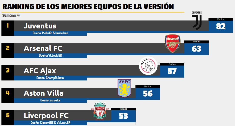 [AICv24] Resumen Final de Ligas / Bota de Oro & Máximo Asistente / Mercado Abierto Ranking-de-Clubes-Semana-4