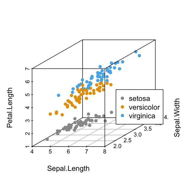 scatterplot3d-add-legend-r-data-visualization-1